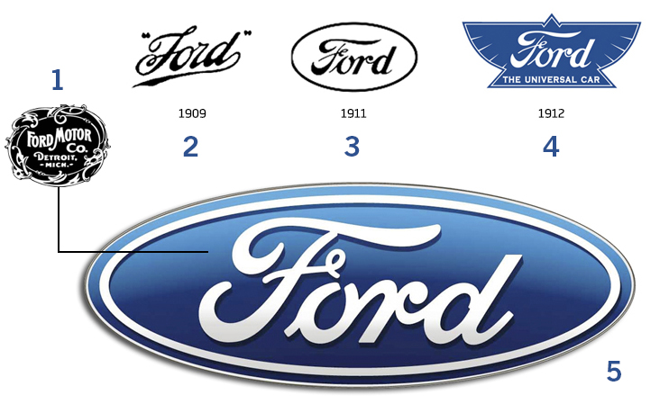 b755ca6e3333 Facts About Car Logos You Didn t Know ( Part 2 ) - Alfalfa Studio